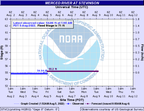 Merced River Hydrograph