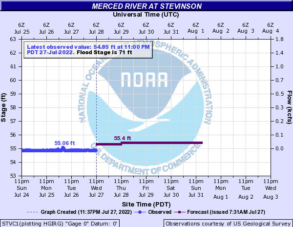 Merced River at Stevinson