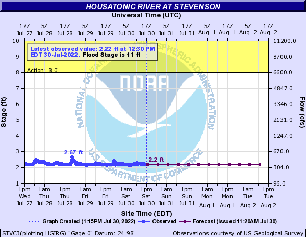 Forecast Hydrograph for STVC3