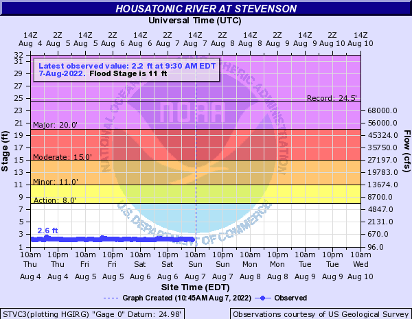 Housatonic River at Stevenson
