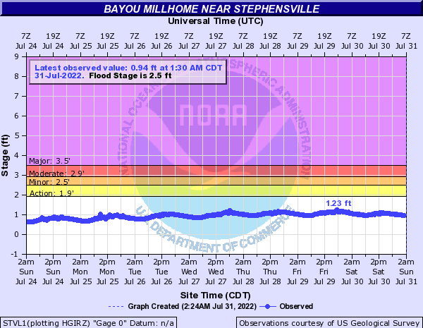 Bayou Millhome near Stephensville