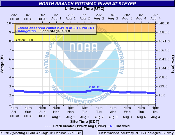North Branch Potomac River at Steyer