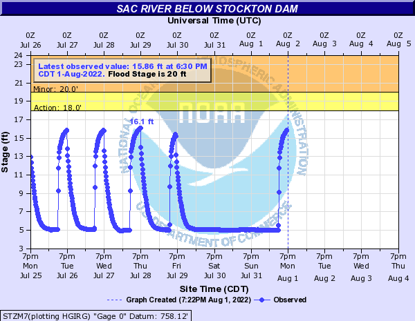 Sac River below Stockton Dam