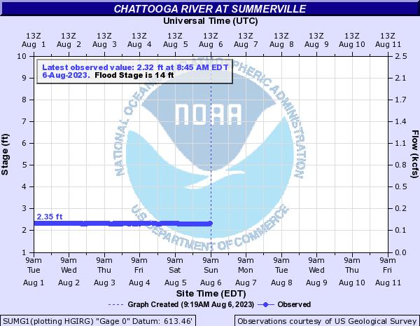Chattooga River near Summerville