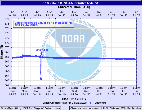 Elk Creek near SUMNER 4SSE