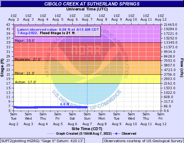Cibolo Creek at Sutherland Springs