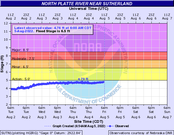 North Platte River near Sutherland