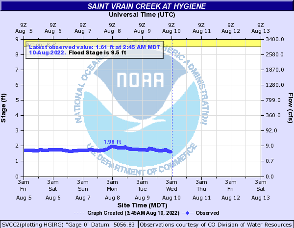 Saint Vrain Creek at Hygiene