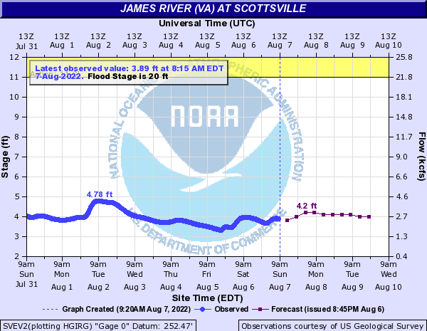 James River at Scottsville