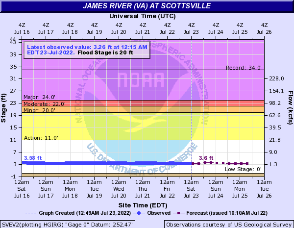 James River (VA) at Scottsville