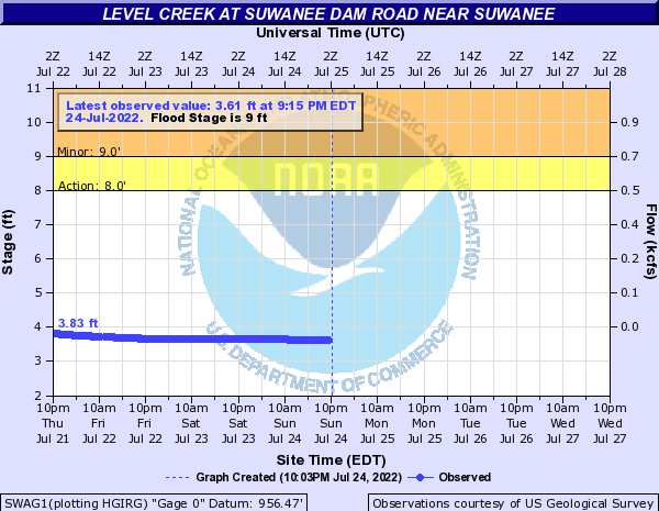 Level Creek near Suwanee
