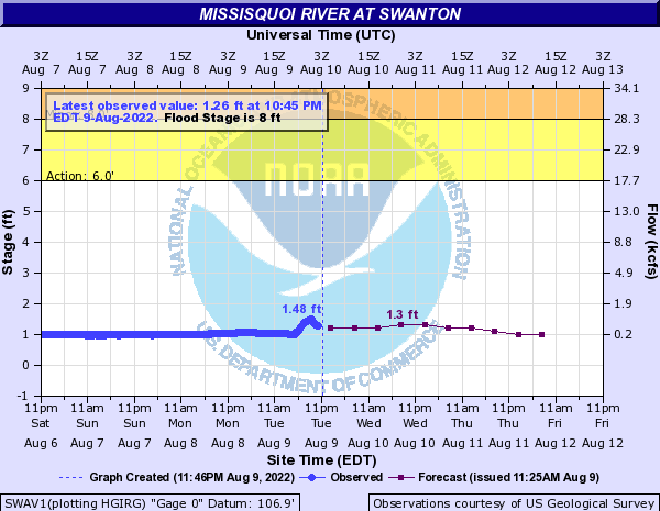Missisquoi River at Swanton