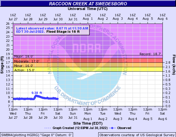 Raccoon Creek at SWEDESBORO