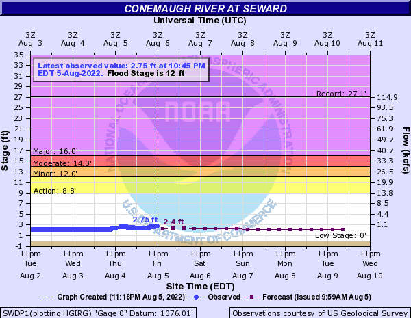 Conemaugh River at Seward