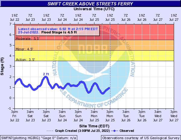 Swift Creek above Streets Ferry
