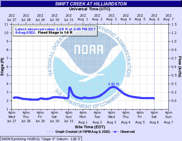 Swift Creek at Hilliardston