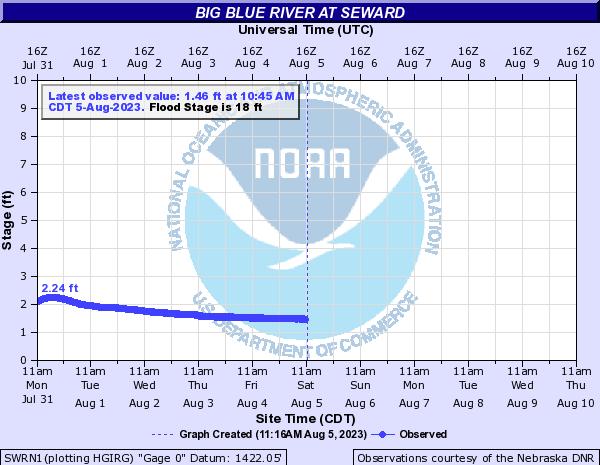 Big Blue River at Seward