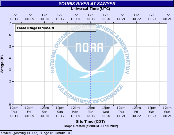 Souris River at Sawyer