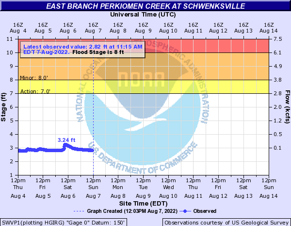 East Branch Perkiomen Creek at Shwenksville