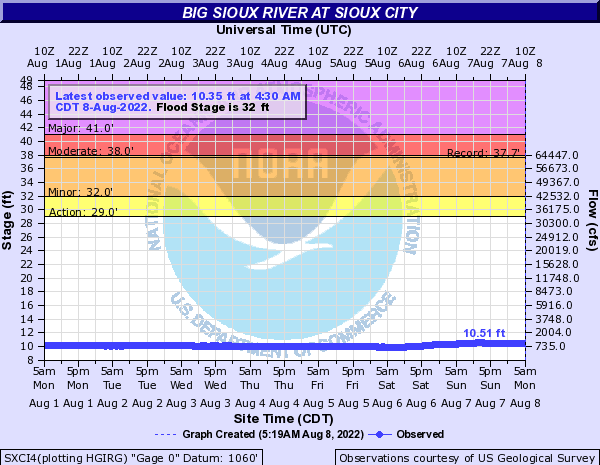 Big Sioux River at Sioux City