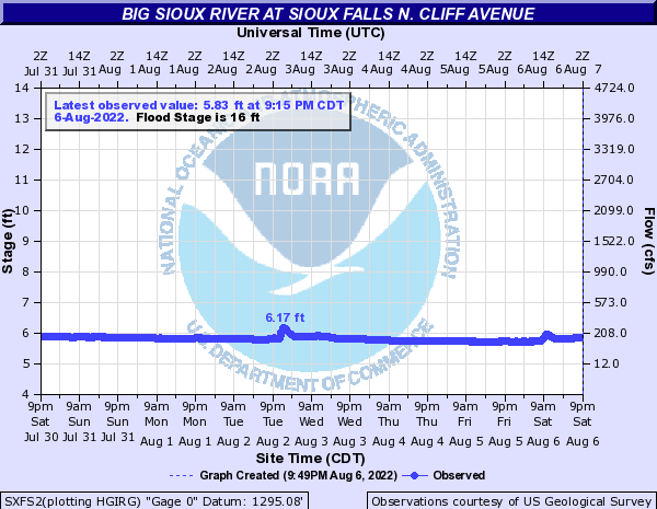 Big Sioux River at Sioux Falls N. Cliff Avenue