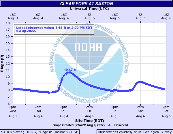 Clear Fork at Saxton