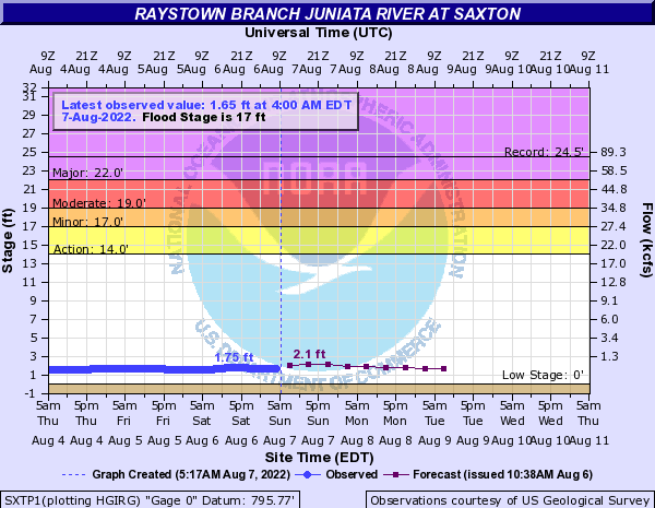 Raystown Branch Juniata River at Saxton