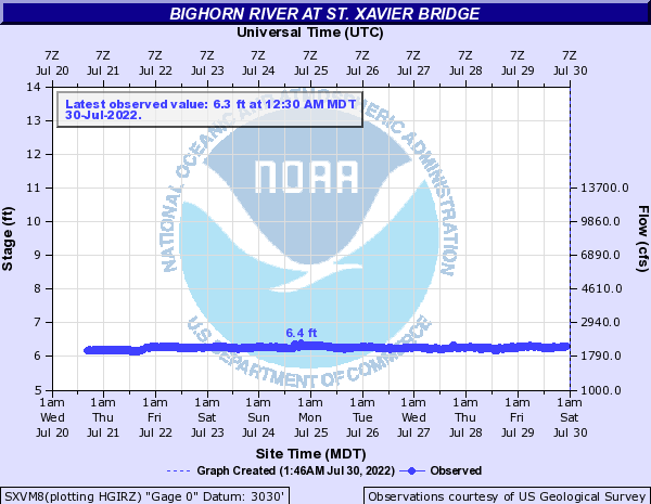 Bighorn River at ST. Xavier Bridge