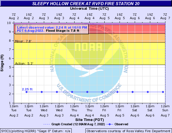 Sleepy Hollow Creek at RVFD Fire Station 20