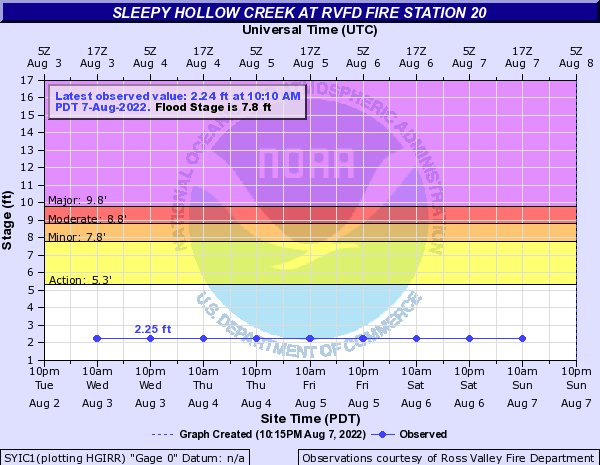 Sleepy Hollow Creek Level Graph