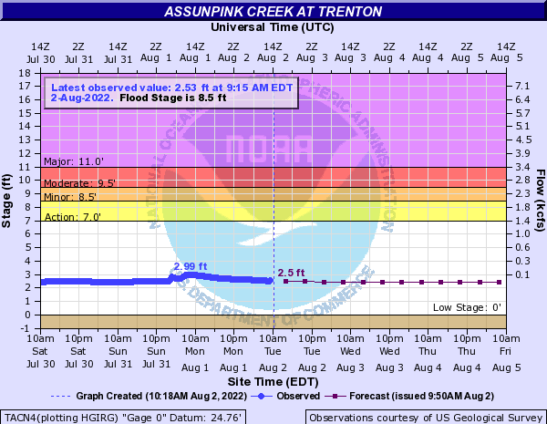 Assunpink Creek at Trenton