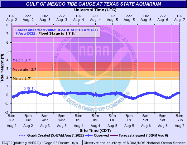 Gulf of Mexico Tide Gauge at Texas State Aquarium