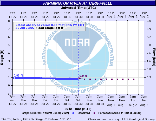 Forecast Hydrograph for TARC3