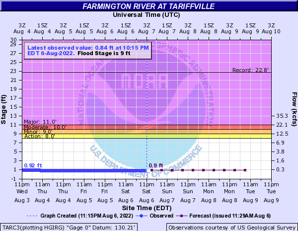 Farmington River at Tariffville