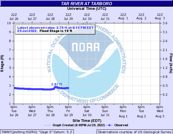 https://water.weather.gov/resources/hydrographs/tarn7_hg