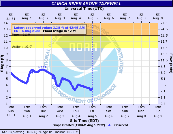 Clinch River above Tazewell