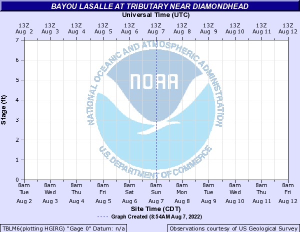 Bayou Lasalle at Tributary near Diamondhead