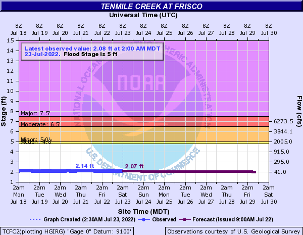Tenmile Creek (CO) at Frisco