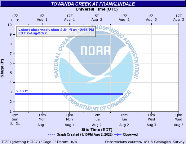 Towanda Creek at Franklindale