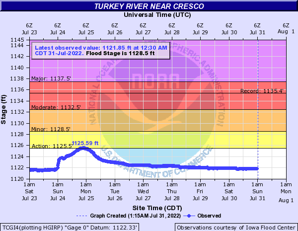Turkey River near Cresco