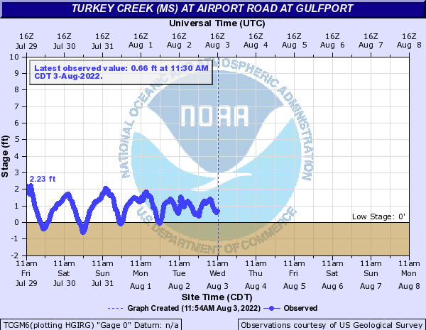 Turkey Creek (MS) at Airport Road at Gulfport