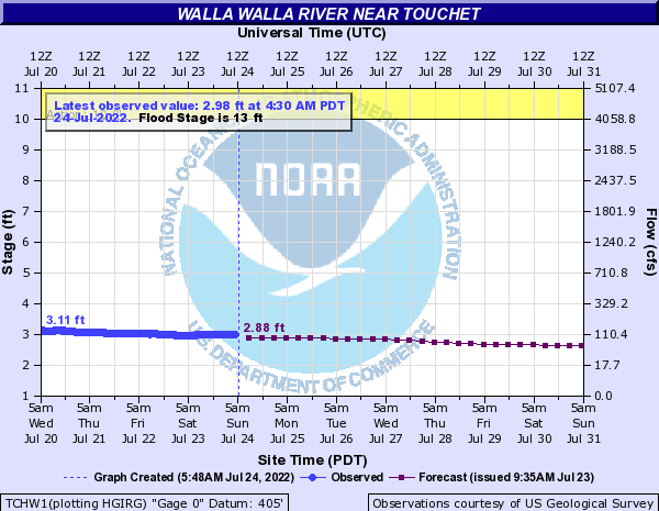 Walla Walla River near Touchet