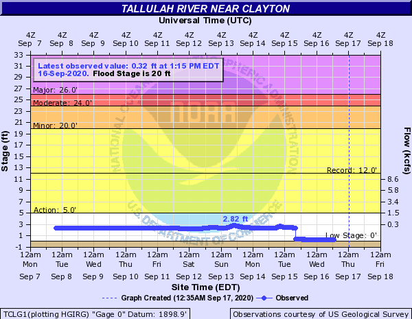 Tallulah River near Clayton