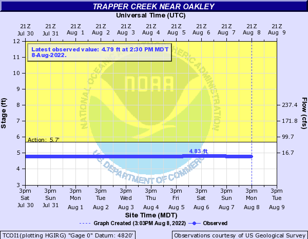 Trapper Creek near Oakley