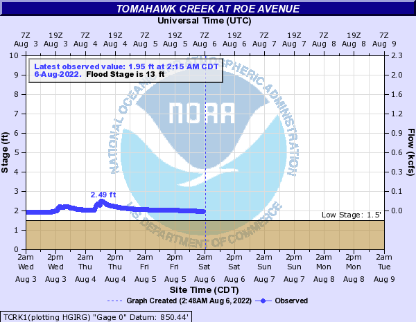 Tomahawk Creek at Roe Avenue