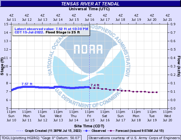 Tensas River at Tendal