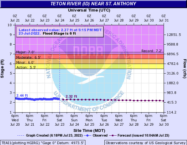 NWS AHPS river forecast graph