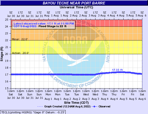 Bayou Teche near Port Barre