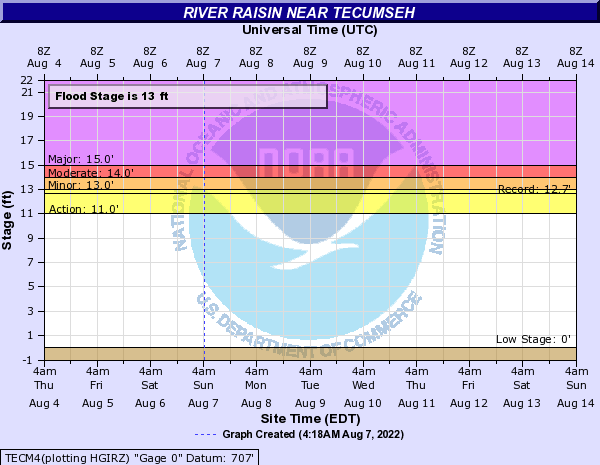 River Raisin near Tecumseh