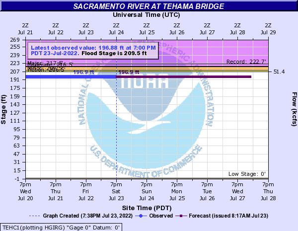 Sacramento River at Tehama Bridge